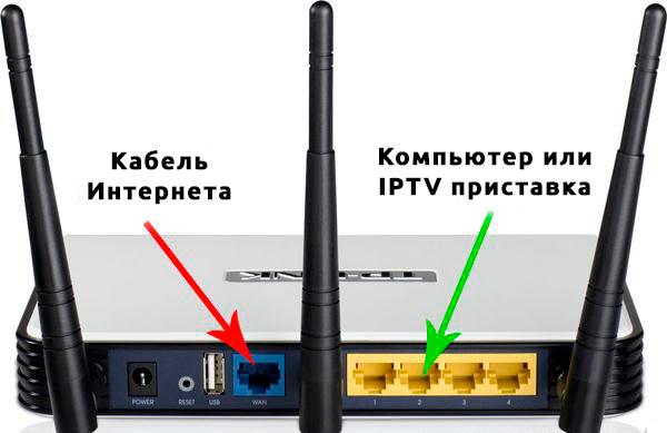 Подключение проводов в роутер