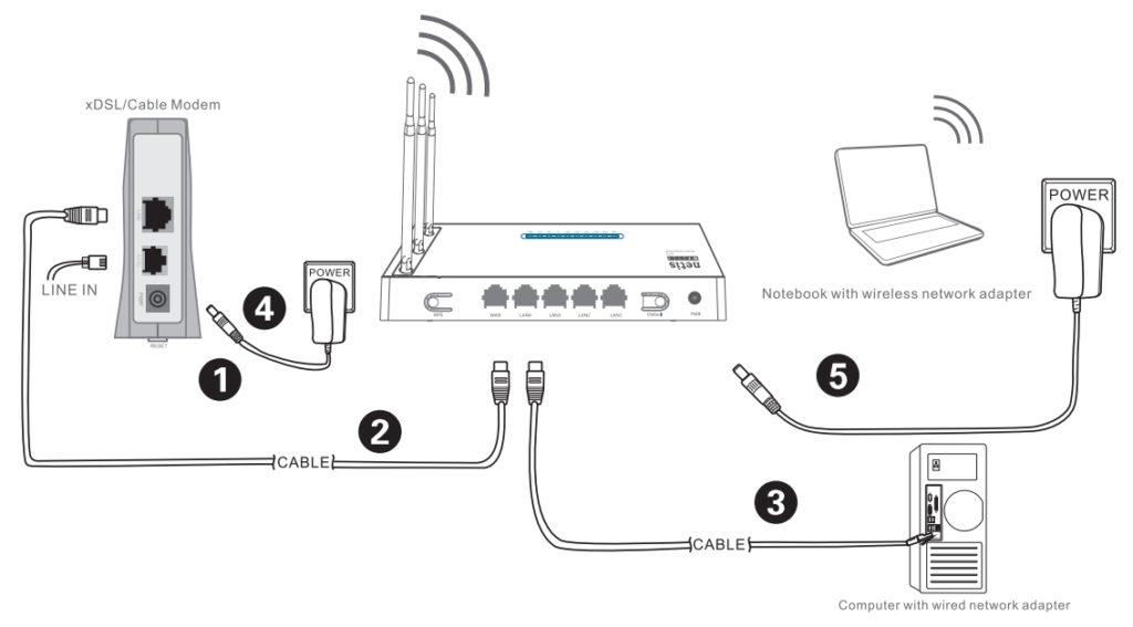Схема подключения с aDSL модемом