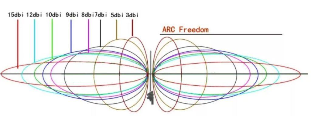 Что такое коэффициент усиления антенны: ответ Wi-Fi-Гида