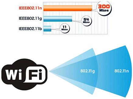 Скорость 802.11n