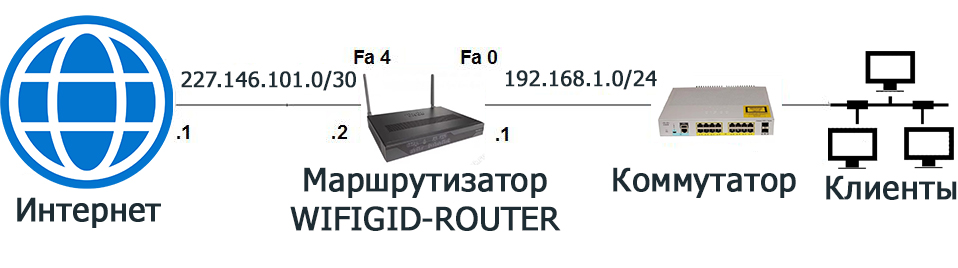Как настроить роутер Cisco: пример и реализация от WiFiGid