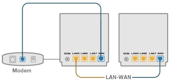 Подключение через aDSL модем