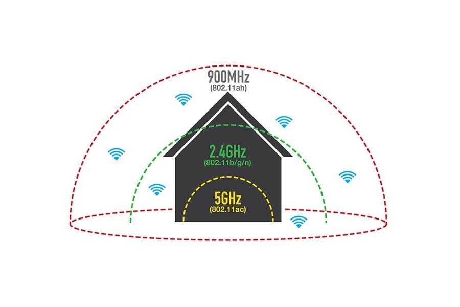 Band Steering и Smart Connect: разбор технологии