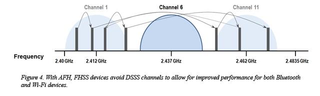Конфликт Wi-Fi и Bluetooth (мешают друг другу): как решить проблему?