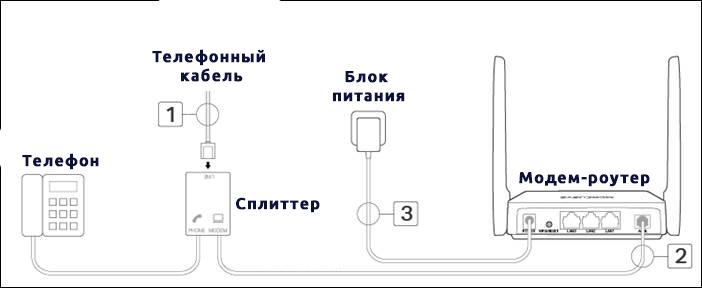 Схема подключения aDSL модема